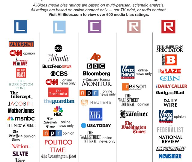 By Making The Political Leanings Of Hundreds Of Media Sources Transparent Allsides Frees People From Filter Bubbles So We Can Better Understand The World