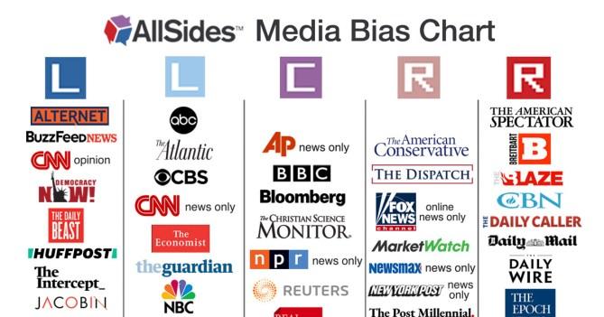 Media Bias Chart | AllSides