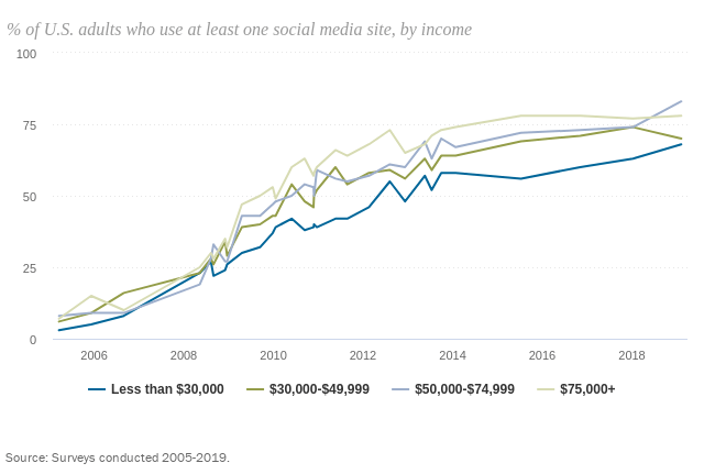 Social media use by income.