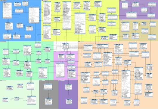 database-schema-prestashop