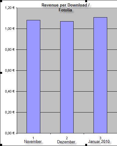 Revenue per Download bei Fotolia