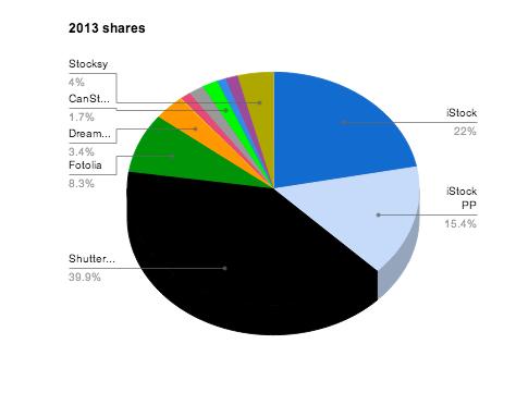 Verteilung der Einnahmen auf die verschiedenen Bildagenturen