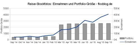 stockfoto-einnahmen-portfolio