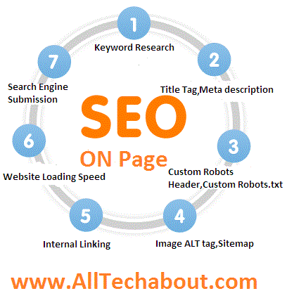 On-Page SEO Techniques To Rank On The First Page