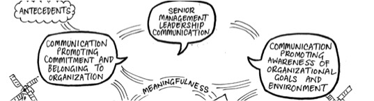 How to strengthen employee engagement through comms