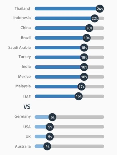 Usage of VPNs around the world