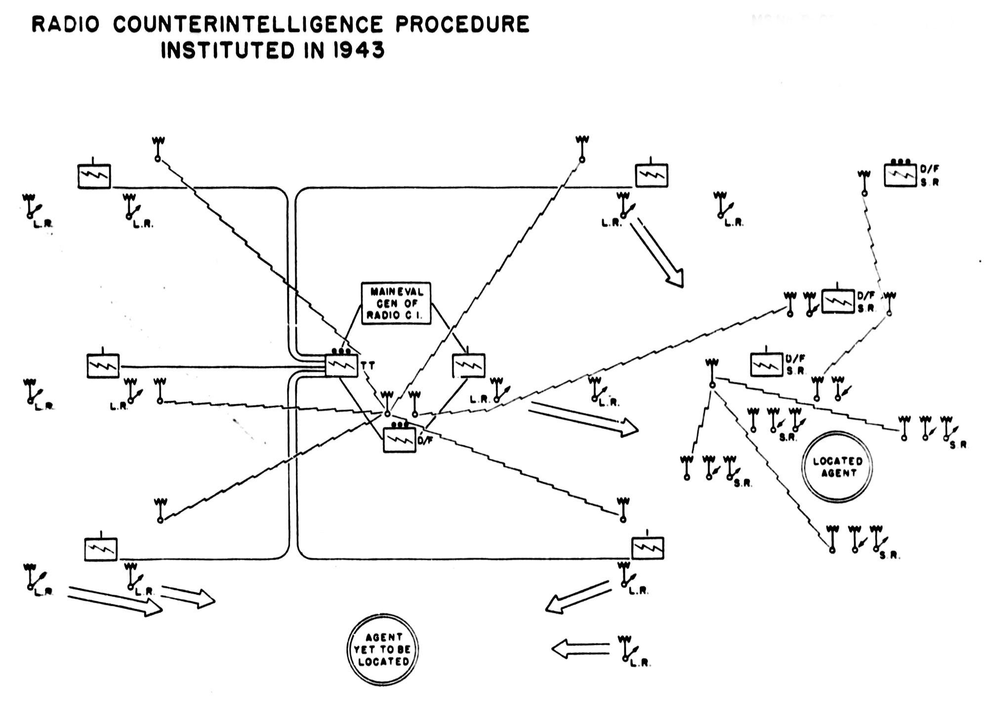 German Radio Intelligence By Lieutenant General Albert Praun