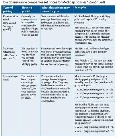Medicare 101:  Explanation of Medigap Plans (Part 3 of 5)