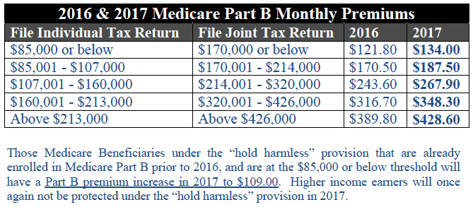New Changes to Medicare Premiums and Deductibles - Ally