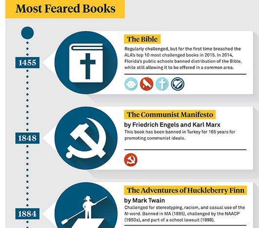 Most Feared Books illustration