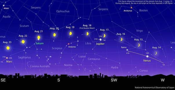 A Rainbow of Planets: Four Planets in a Line!   Old Farmer's Almanac