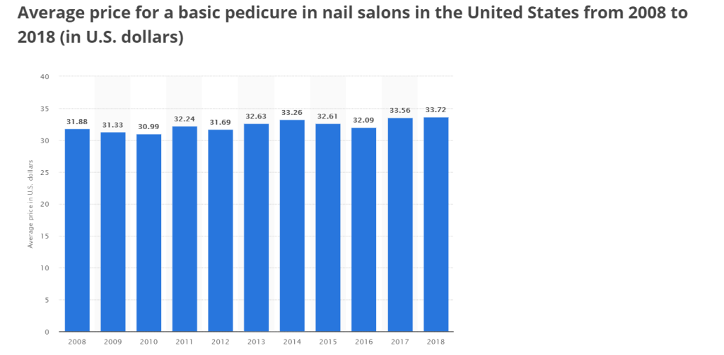 Pedicure Cost Analysis