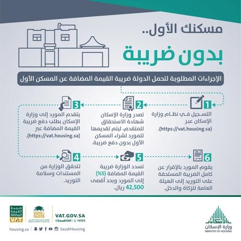 الإسكان والزكاة والدخل تطلقان بوابة إلكترونية لإصدار شهادة تحم ل