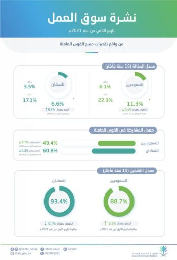 انخفاض معدل البطالة بين السعوديين إلى 11.3% في الربع الثاني من 2021 - المواطن