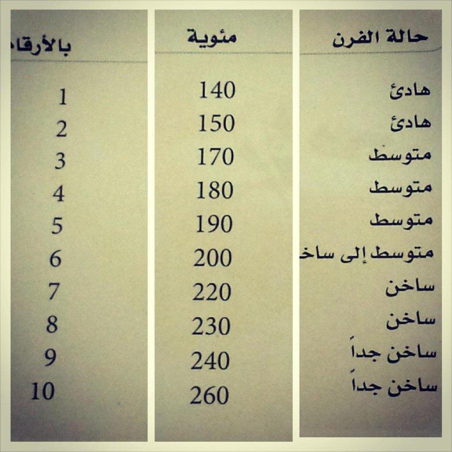 جدول درجات حرارة الفرن المرسال