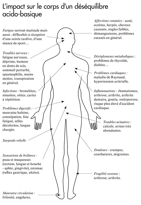 Déséquilibre acido-basique et impact sur l'organisme