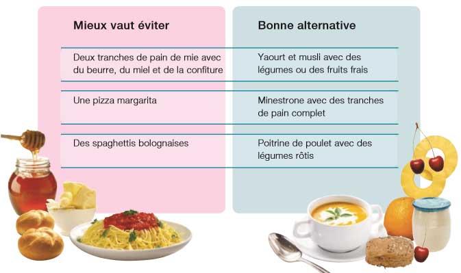 Aliments à privilégier