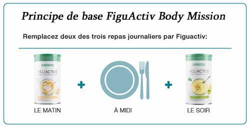 Mincir avec le principe de base du concept LR Lifetakt FiguActiv Body Mission