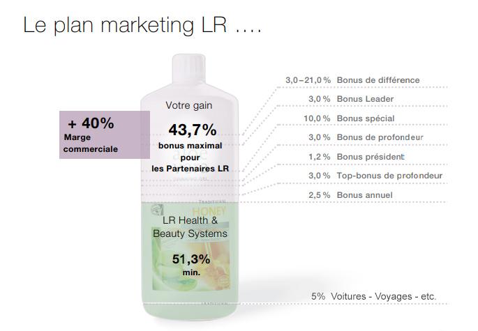 La vente directe en qualité de partenaire LR (VDI), c'est un plan de marketing juste et transparent