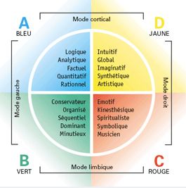 https://i1.wp.com/www.alpaga-marketing.ch/attachments/File/Profil_4_quadrants.png
