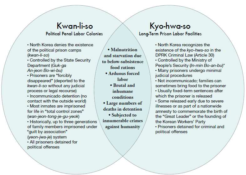 Kwan-li-so-vs-Kyo-hwa-so-venn-diagram