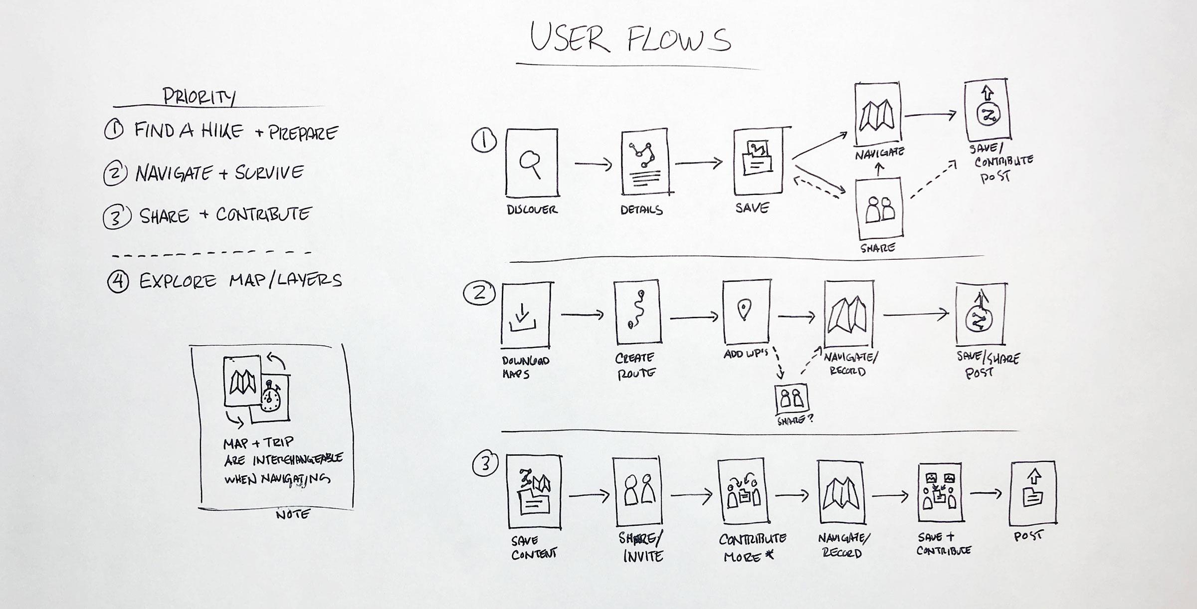 photo-user-flow