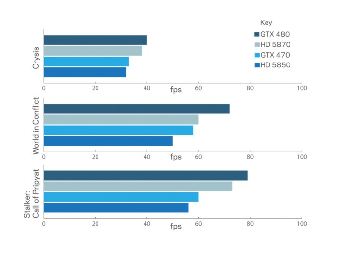 Nvidia vs ATI graph