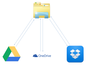 Dropbox OneDrive google Drive sync