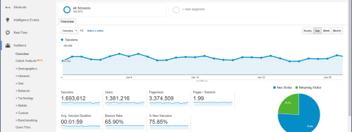 How to use Google Analytics (1)