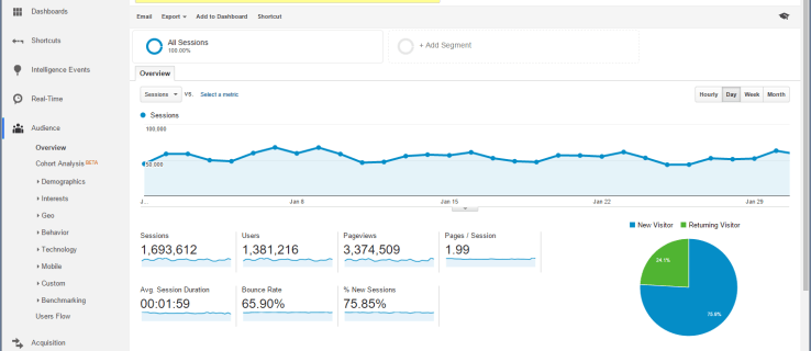 Hacks: How to use Google Analytics: learn how to improve your website from raw traffic data