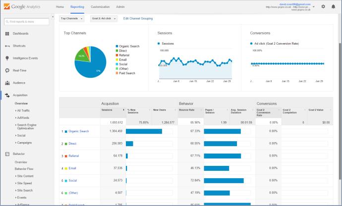 How to use Google Analytics (4)
