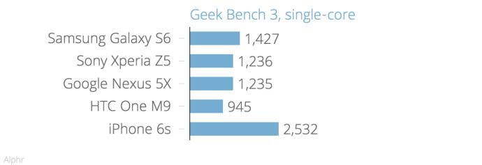 geek_bench_3_single-core_chartbuilder_2