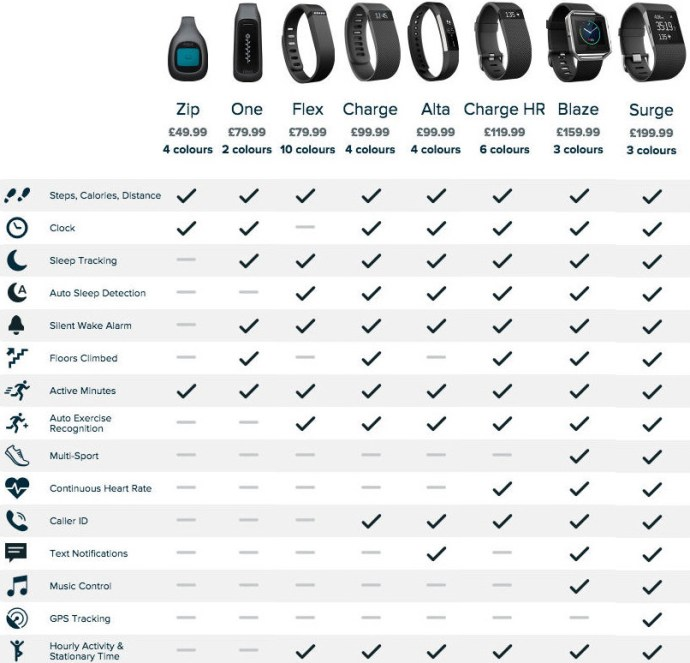 fitbit_comparison_table_which_fitbit_should_i_buy_png