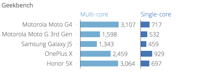 geekbench_multi-core_single-core_chartbuilder