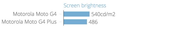 screen_brightness_chartbuilder