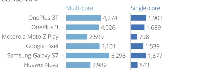 geekbench_4_geekbench_4_multi-core_geekbench_4_single-core_chartbuilder_3