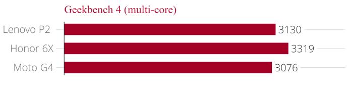 lenovo_p2_geekbench_4_multi-core