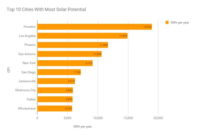top_solar_potential_cities_in_america