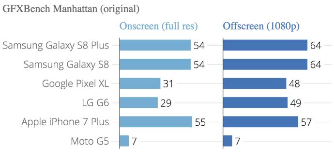 gfxbench_manhattan_original_onscreen_full_res_offscreen_1080p_chartbuilder