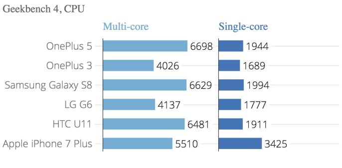 geekbench_4_cpu_geekbench_4_multi-core_geekbench_4_single-core_chartbuilder