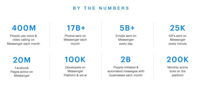 facebook_messenger_numbers