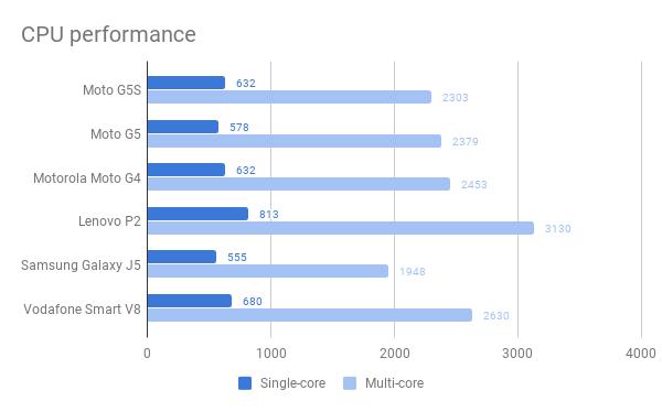 Motorola Moto G5S CPU performance