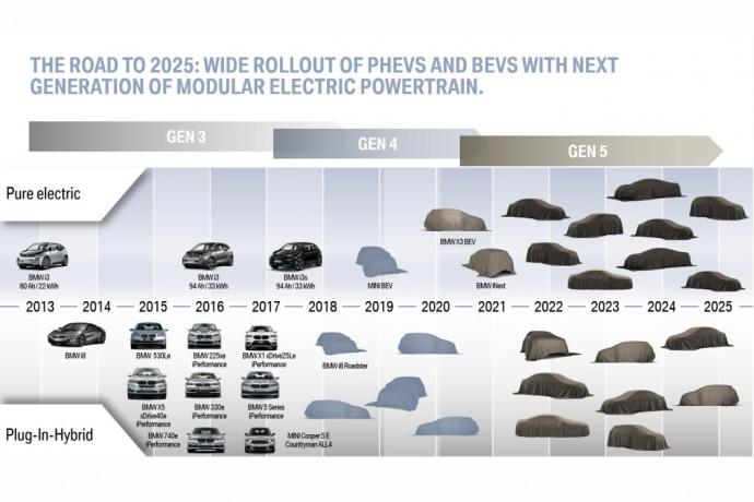 electrification-road-to-2025
