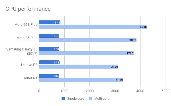 moto_g5s_plus_cpu_performance