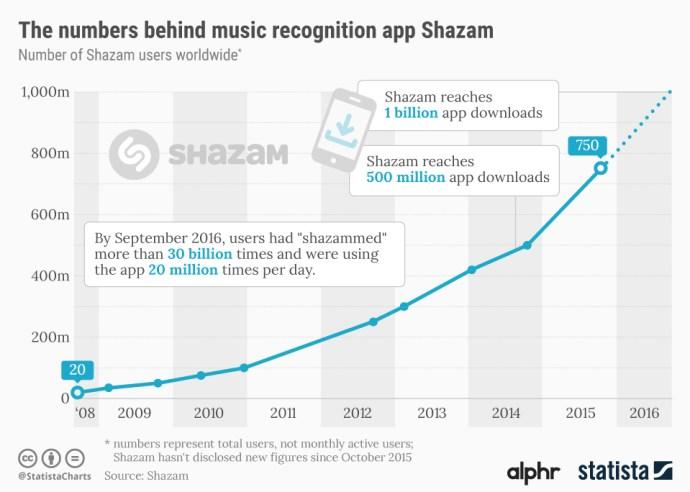 shazam_apple_chart