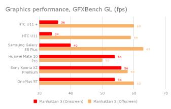 htc_u11_plus_grxbench_performance