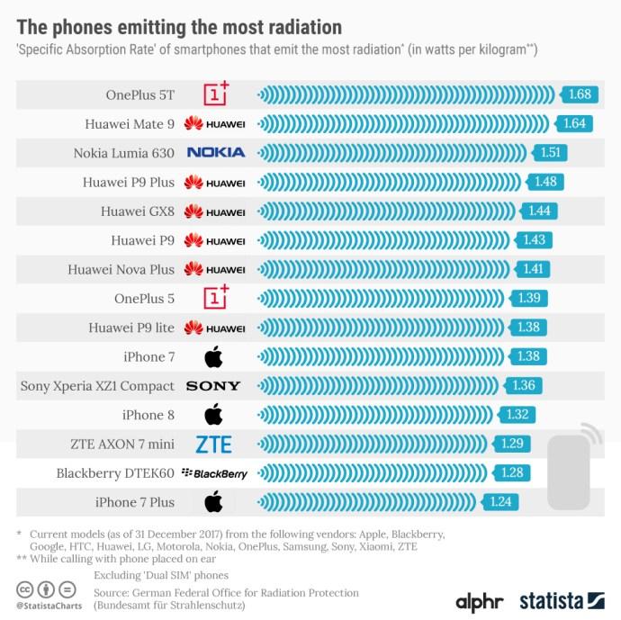 20180206_phone_radiation_alphr