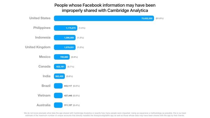 facebook_cambridge_analytica_countries