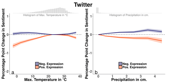 high_temperatures_make_for_social_media_hotheads_study_finds_-_1