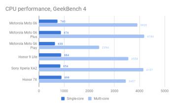 moto_g6_performance_chart